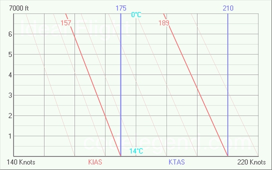 Indicated and True Air Speed Conversion Graphs